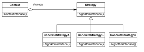 Design Patterns - Strategy