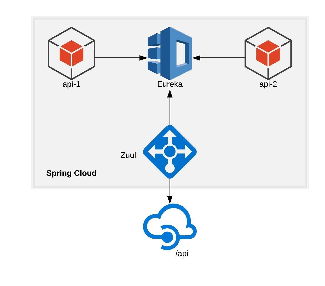 Criando proxy de APIs com Spring cloud, Zuul e Eureka | Emmanuel Neri